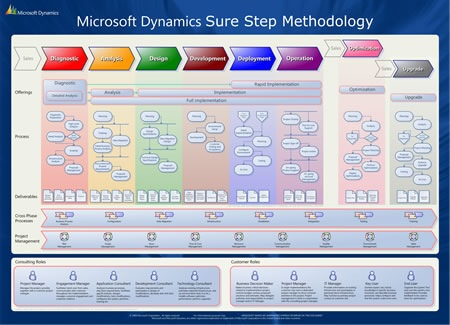 Sure Step Methodology Overview